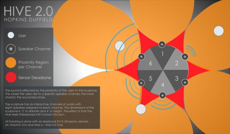Hive 2.0 Sensor Diagram